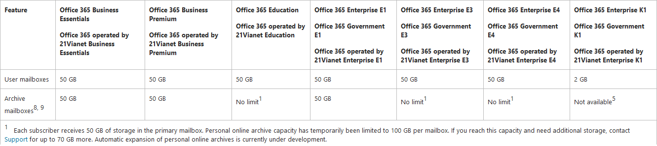We now have 100GB Office 365 E3 mailboxes and 50GB Archives