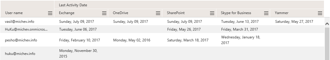 Report on last activity date in Office 365 | Blog